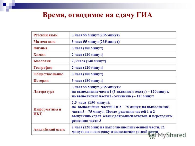 Время, отводимое на сдачу ГИА Русский язык 3 часа 55 минут (235 минут) Математика 3 часа 55 минут (235 минут) Физика 3 часа (180 минут) Химия 2 часа (120 минут) Биология 2,3 часа (140 минут) География 2 часа (120 минут) Обществознание 3 часа (180 мин
