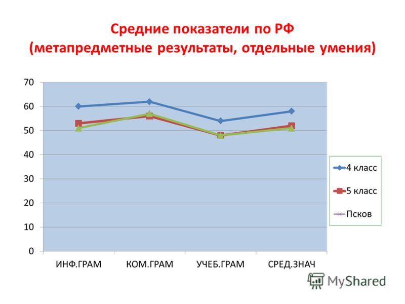Средние показатели по РФ (метапредметные результаты, отдельные умения)