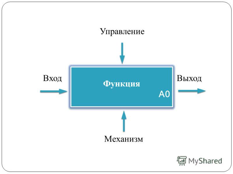 Функция А0 Функция А0 Управление ВыходВход Механизм