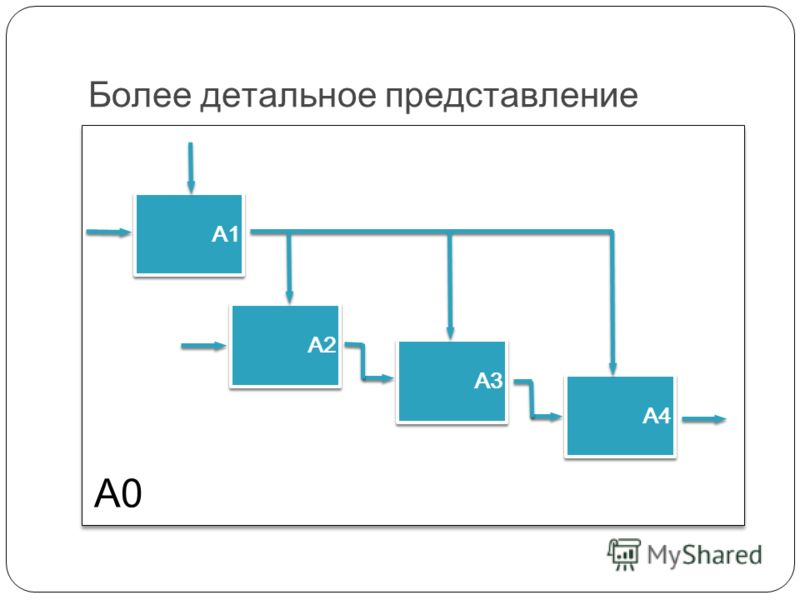 Более детальное представление А0 А1 А2 А3 А4