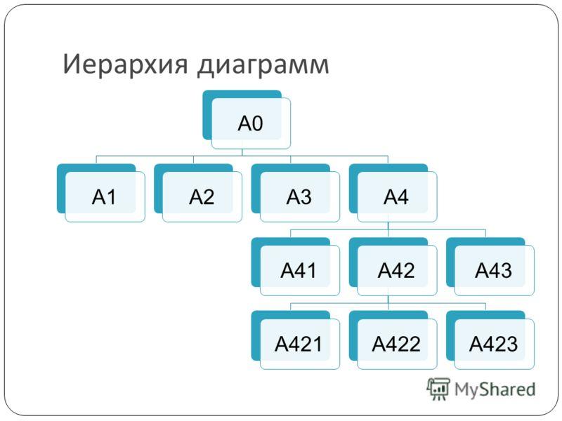 Иерархия диаграмм А0А1А2А3А4А41А42А421А422А423А43