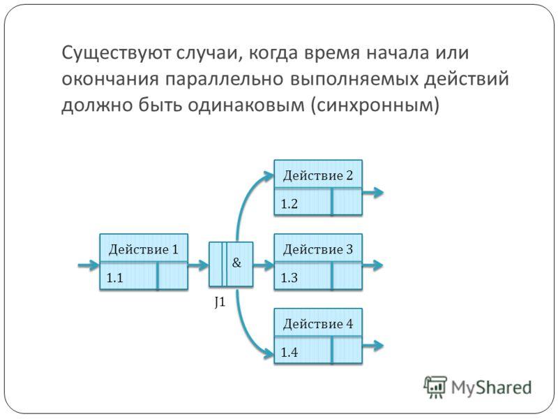 Существуют случаи, когда время начала или окончания параллельно выполняемых действий должно быть одинаковым (синхронным) Действие 1 1.1 Действие 2 1.2 Действие 3 1.3 Действие 4 1.4 & J1
