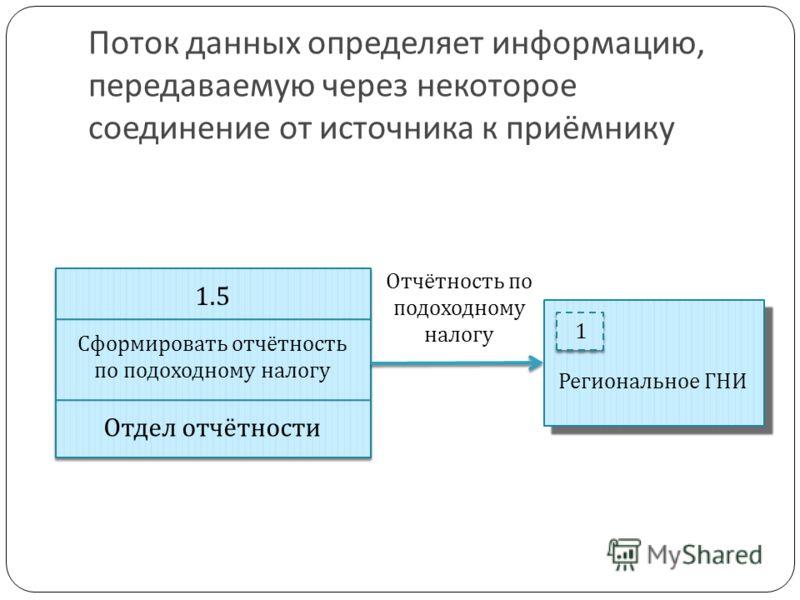 Поток данных определяет информацию, передаваемую через некоторое соединение от источника к приёмнику 1 Региональное ГНИ 1.5 Сформировать отчётность по подоходному налогу Отдел отчётности Отчётность по подоходному налогу