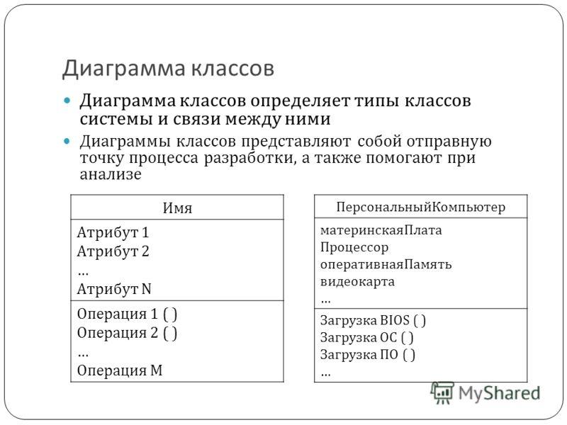 Диаграмма классов Диаграмма классов определяет типы классов системы и связи между ними Диаграммы классов представляют собой отправную точку процесса разработки, а также помогают при анализе Имя Атрибут 1 Атрибут 2 … Атрибут N Операция 1 ( ) Операция