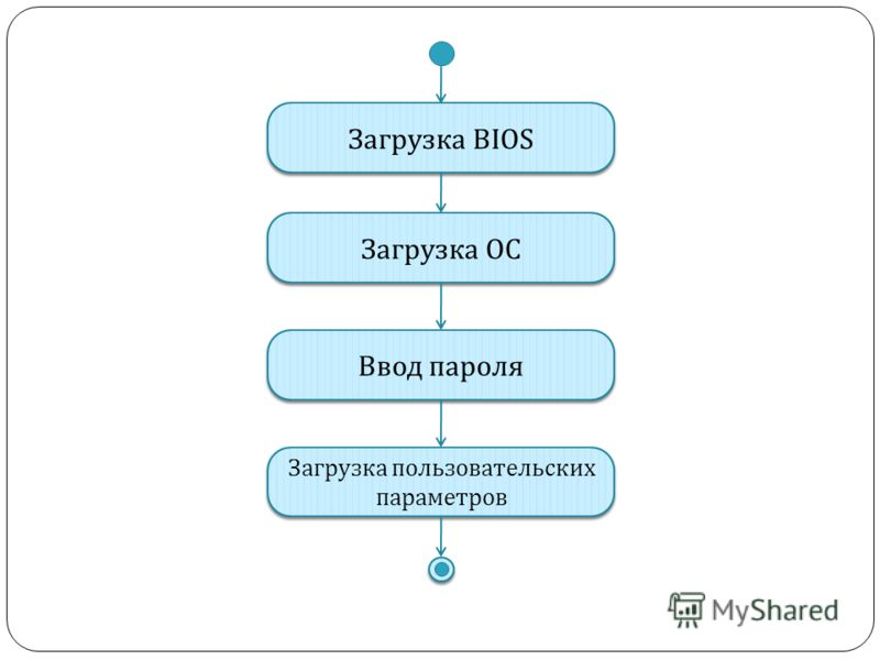 Загрузка BIOS Загрузка ОС Ввод пароля Загрузка пользовательских параметров