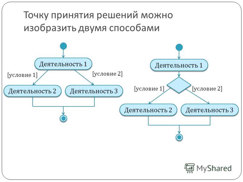 Точку принятия решений можно изобразить двумя способами Деятельность 1 Деятельность 2 Деятельность 3 Деятельность 1 Деятельность 2 Деятельность 3 [условие 2][условие 1] [условие 2]