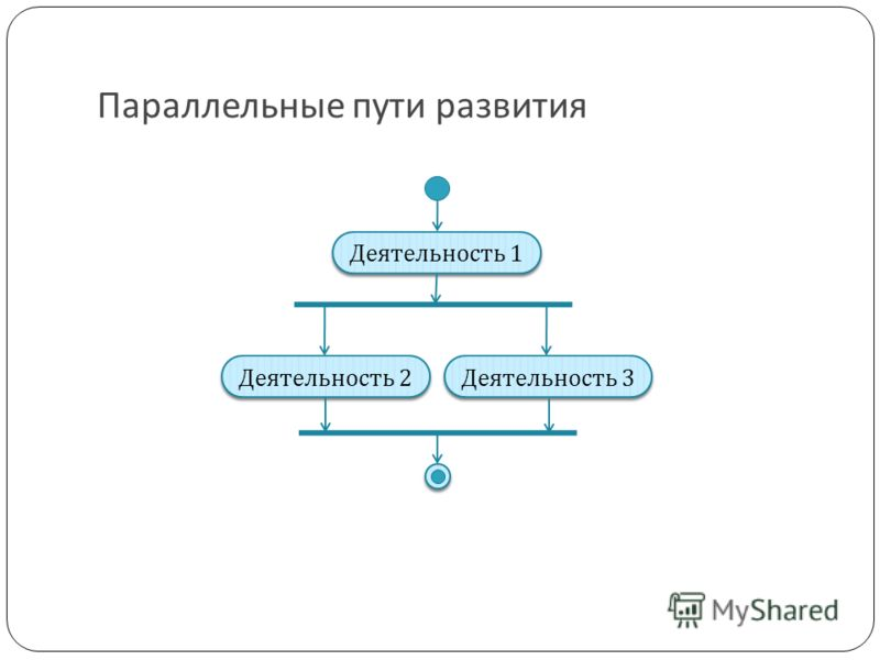 Параллельные пути развития Деятельность 1 Деятельность 2 Деятельность 3