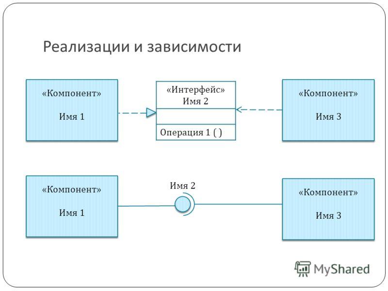 Реализации и зависимости «Компонент» Имя 1 «Компонент» Имя 1 «Компонент» Имя 1 «Компонент» Имя 1 «Интерфейс» Имя 2 Операция 1 ( ) Имя 2 «Компонент» Имя 3 «Компонент» Имя 3 «Компонент» Имя 3 «Компонент» Имя 3