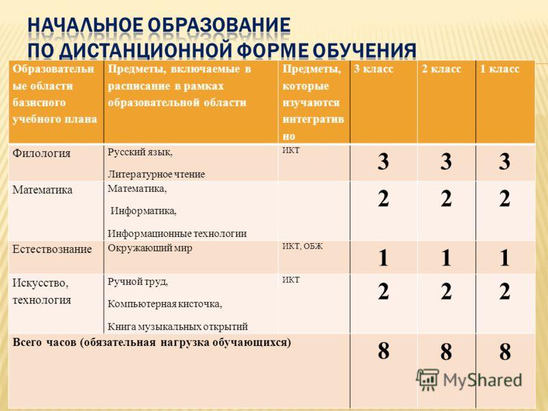 Образовательн ые области базисного учебного плана Предметы, включаемые в расписание в рамках образовательной области Предметы, которые изучаются интегратив но 3 класс2 класс 1 класс Филология Русский язык, Литературное чтение ИКТ 333 Математика Матем