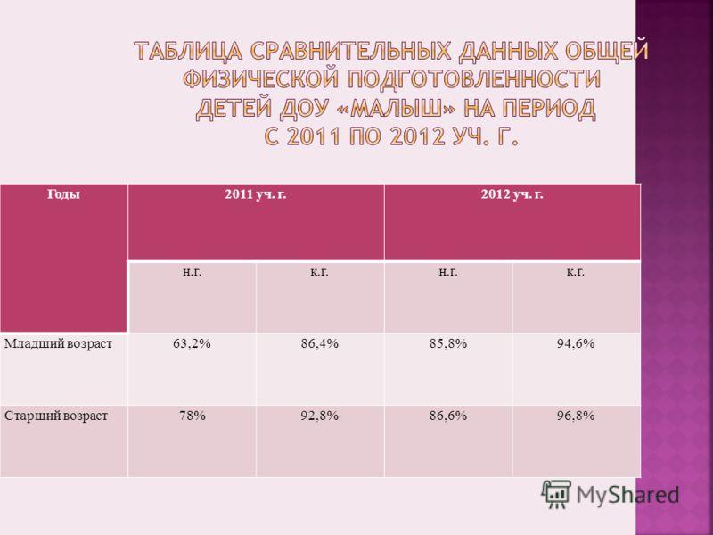 Годы2011 уч. г.2012 уч. г. н.г.к.г.н.г.к.г. Младший возраст63,2%86,4%85,8%94,6% Старший возраст78%92,8%86,6%96,8%