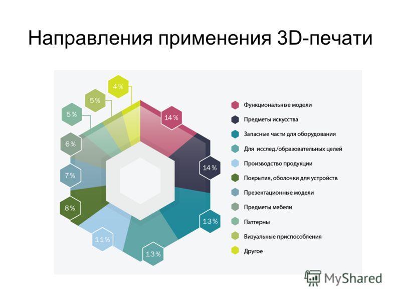 Направления применения 3D-печати