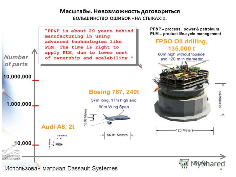 4 Масштабы. Невозможность договориться БОЛЬШИНСТВО ОШИБОК «НА СТЫКАХ!». PP&P – process, power & petroleum PLM – product life-cycle management Использован матриал Dassault Systemes