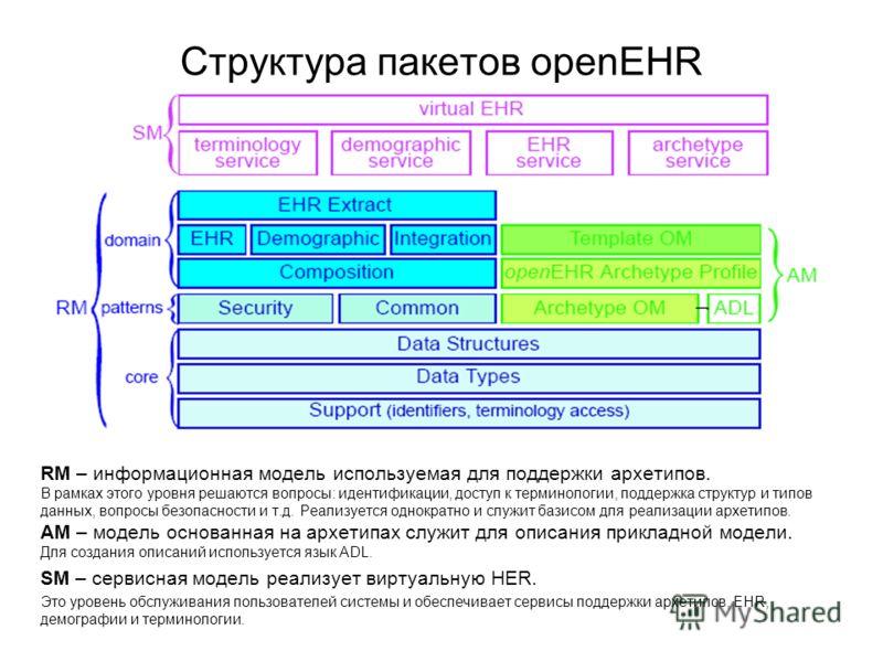 Структура пакетов openEHR RM – информационная модель используемая для поддержки архетипов. В рамках этого уровня решаются вопросы: идентификации, доступ к терминологии, поддержка структур и типов данных, вопросы безопасности и т.д. Реализуется однокр