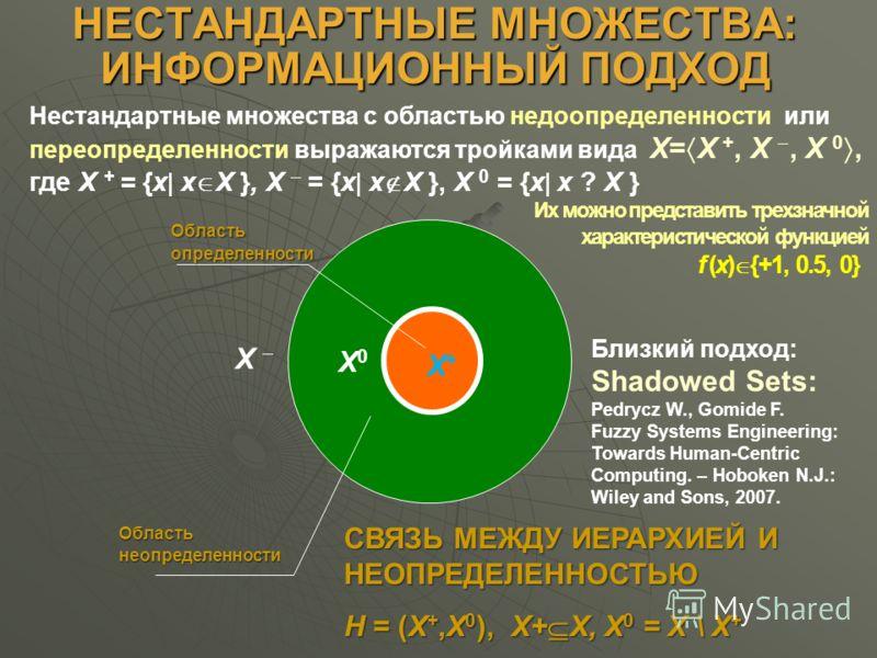 НЕСТАНДАРТНЫЕ МНОЖЕСТВА: ИНФОРМАЦИОННЫЙ ПОДХОД X0X0 CВЯЗЬ МЕЖДУ ИЕРАРХИЕЙ И НЕОПРЕДЕЛЕННОСТЬЮ H = (X +,X 0 ), X+ X, X 0 = X \ X + X+X+ Областьопределенности Областьнеопределенности Нестандартные множества с областью недоопределенности или переопредел