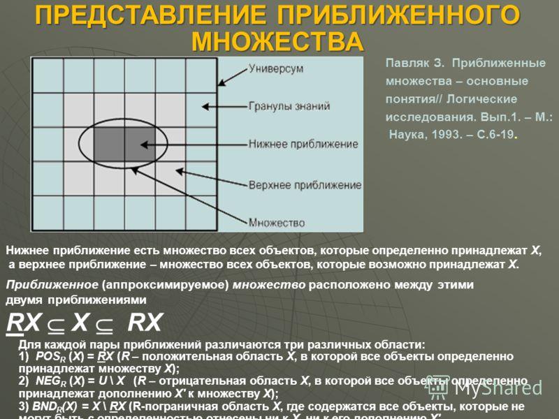 ПРЕДСТАВЛЕНИЕ ПРИБЛИЖЕННОГО МНОЖЕСТВА Нижнее приближение есть множество всех объектов, которые определенно принадлежат Х, а верхнее приближение – множество всех объектов, которые возможно принадлежат Х. Приближенное (аппроксимируемое) множество распо