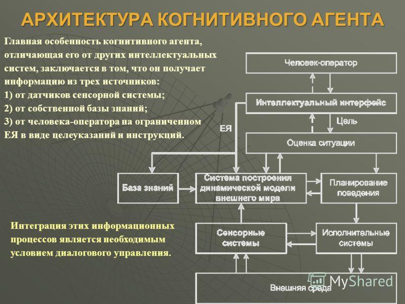 АРХИТЕКТУРА КОГНИТИВНОГО АГЕНТА Главная особенность когнитивного агента, отличающая его от других интеллектуальных систем, заключается в том, что он получает информацию из трех источников: 1) от датчиков сенсорной системы; 2) от собственной базы знан