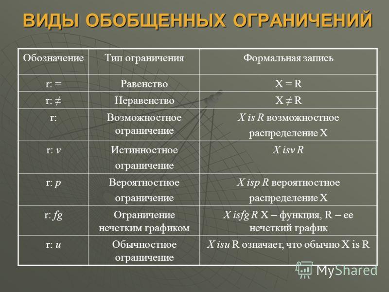 ВИДЫ ОБОБЩЕННЫХ ОГРАНИЧЕНИЙ ОбозначениеТип ограниченияФормальная запись r: =РавенствоX = R r: НеравенствоX R r:Возможностное ограничение X is R возможностное распределение Х r: vИстинностное ограничение X isv R r: pВероятностное ограничение X isp R в