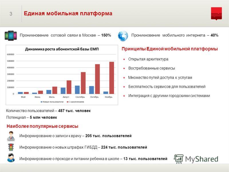 3 Единая мобильная платформа Проникновение сотовой связи в Москве – 150% Наиболее популярные сервисы Принципы Единой мобильной платформы Открытая архитектура Востребованные сервисы Множество путей доступа к услугам Бесплатность сервисов для пользоват