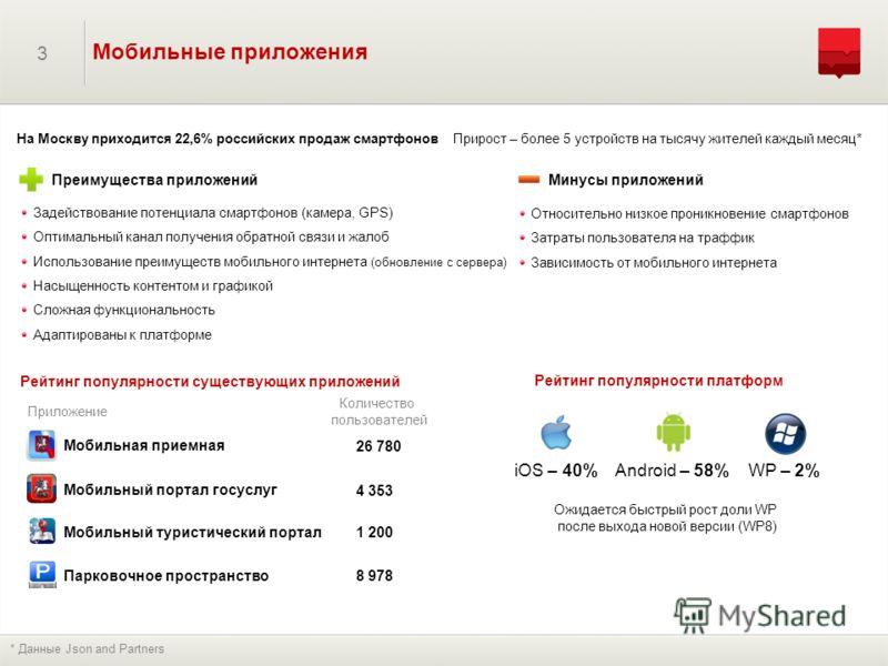 3 Мобильные приложения На Москву приходится 22,6% российских продаж смартфонов Прирост – более 5 устройств на тысячу жителей каждый месяц* Преимущества приложений Задействование потенциала смартфонов (камера, GPS) Оптимальный канал получения обратной
