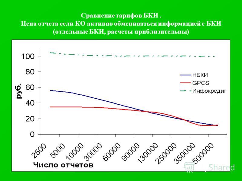 Сравнение тарифов БКИ. Цена отчета если КО активно обмениваться информацией с БКИ (отдельные БКИ, расчеты приблизительны)