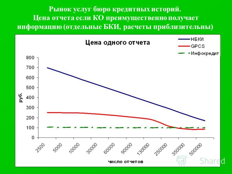 Рынок услуг бюро кредитных историй. Цена отчета если КО преимущественно получает информацию (отдельные БКИ, расчеты приблизительны)