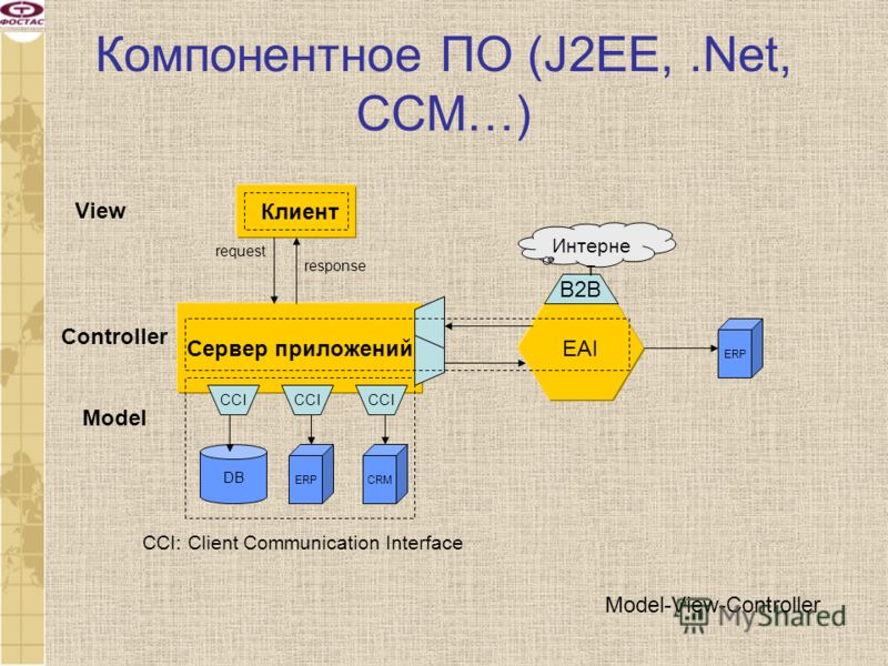 Компонентное ПО (J2EE,.Net, ССМ…) Сервер приложений Клиент DB CCI ERPCRM request response Model ERP EAI В2ВВ2В Интерне т CCI: Client Communication Interface Controller View Model-View-Controller