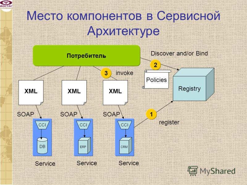 Место компонентов в Сервисной Архитектуре DB CCI ERPCRM Service Registry 1 register Потребитель SOAP XML 3 invoke 2 Discover and/or Bind Policies