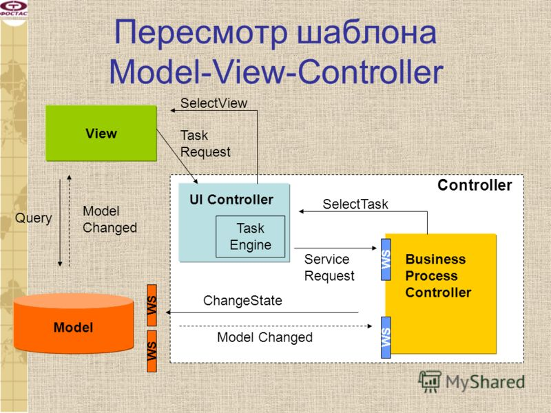 Пересмотр шаблона Model-View-Controller View Model Query UI Controller Task Engine Business Process Controller Task Request SelectTask Service Request ChangeState Controller Model Changed Model Changed SelectView WS