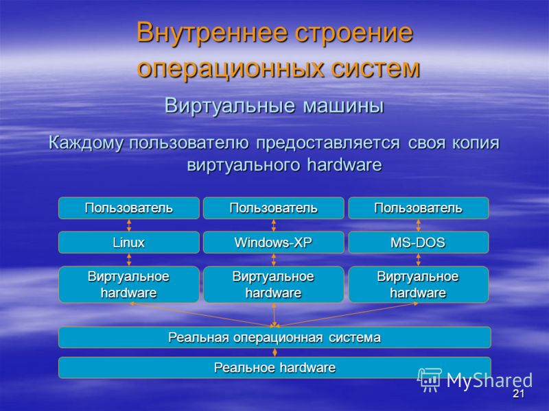21 Внутреннее строение операционных систем Каждому пользователю предоставляется своя копия виртуального hardware Виртуальные машины Реальное hardware Реальная операционная система Виртуальное hardware LinuxWindows-XPMS-DOS ПользовательПользовательПол