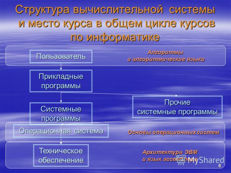6 Структура вычислительной системы и место курса в общем цикле курсов по информатике Техническое обеспечение Пользователь Прикладные программы Системные программы Прочие системные программы Операционная система Алгоритмы и алгоритмические языки Архит