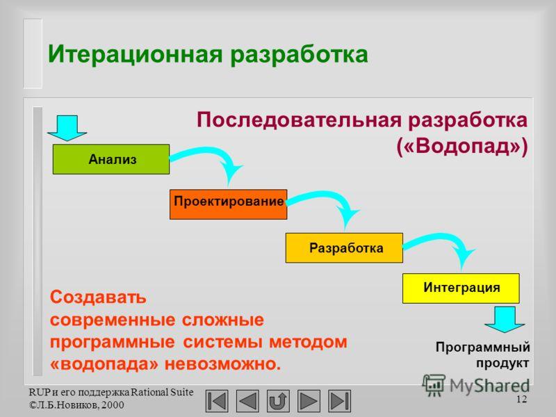 RUP и его поддержка Rational Suite ©Л.Б.Новиков, 2000 12 Итерационная разработка Создавать современные сложные программные системы методом «водопада» невозможно. Анализ Проектирование Разработка Интеграция Программный продукт Последовательная разрабо