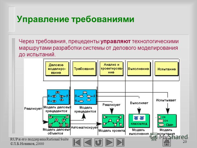 RUP и его поддержка Rational Suite ©Л.Б.Новиков, 2000 20 Управление требованиями Через требования, прецеденты управляют технологическими маршрутами разработки системы от делового моделирования до испытаний.