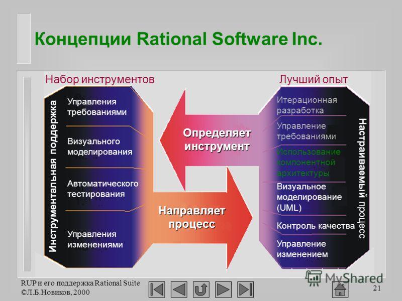 RUP и его поддержка Rational Suite ©Л.Б.Новиков, 2000 21 Концепции Rational Software Inc. Лучший опытНабор инструментов Инструментальная поддержка Настраиваемый процесс Управления требованиями Визуального моделирования Автоматического тестирования Уп