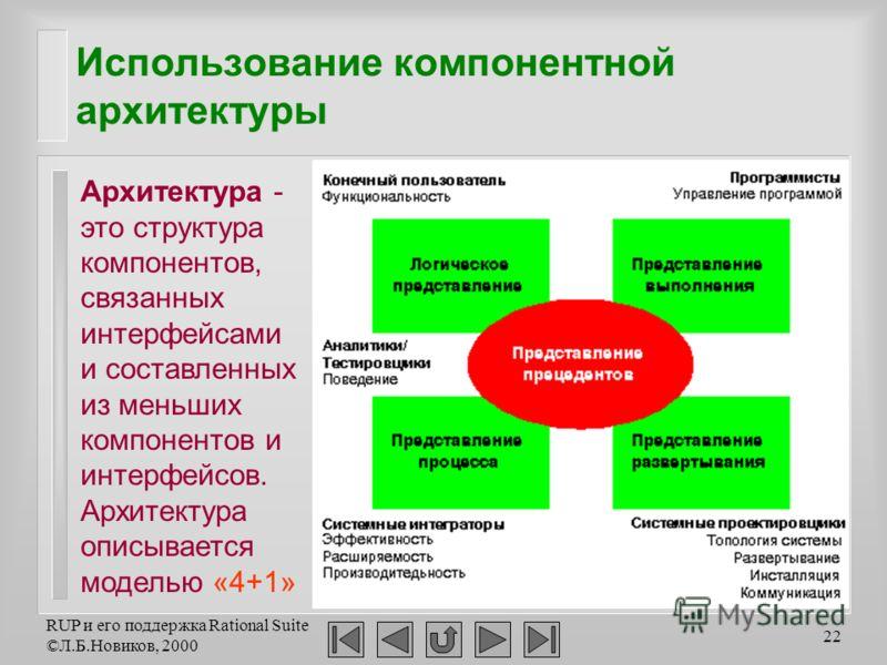 RUP и его поддержка Rational Suite ©Л.Б.Новиков, 2000 22 Использование компонентной архитектуры Архитектура - это структура компонентов, связанных интерфейсами и составленных из меньших компонентов и интерфейсов. Архитектура описывается моделью «4+1»