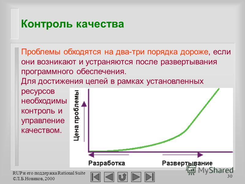 RUP и его поддержка Rational Suite ©Л.Б.Новиков, 2000 30 Контроль качества Проблемы обходятся на два-три порядка дороже, если они возникают и устраняются после развертывания программного обеспечения. Для достижения целей в рамках установленных ресурс