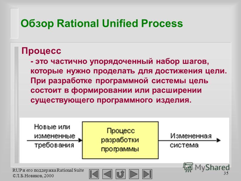 RUP и его поддержка Rational Suite ©Л.Б.Новиков, 2000 35 Обзор Rational Unified Process Процесс - это частично упорядоченный набор шагов, которые нужно проделать для достижения цели. При разработке программной системы цель состоит в формировании или