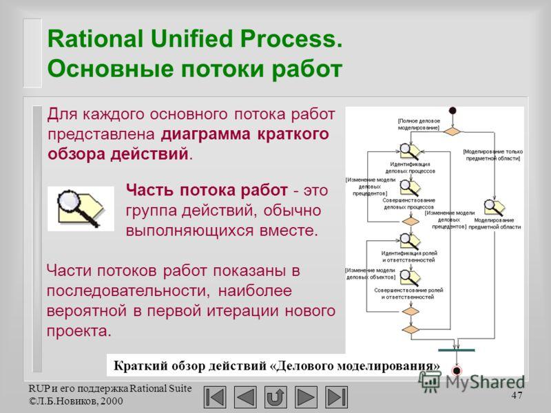 RUP и его поддержка Rational Suite ©Л.Б.Новиков, 2000 47 Rational Unified Process. Основные потоки работ Для каждого основного потока работ представлена диаграмма краткого обзора действий. Часть потока работ - это группа действий, обычно выполняющихс