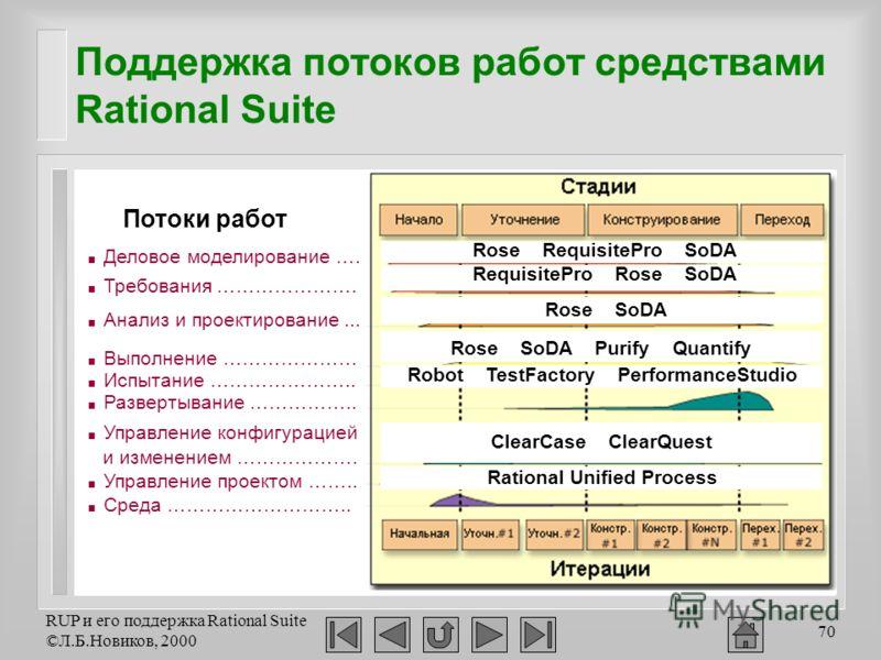 RUP и его поддержка Rational Suite ©Л.Б.Новиков, 2000 70 Поддержка потоков работ средствами Rational Suite Деловое моделирование …. Требования …………………. Анализ и проектирование... Выполнение ………………… Испытание ………………….. Развертывание …………….. Управление