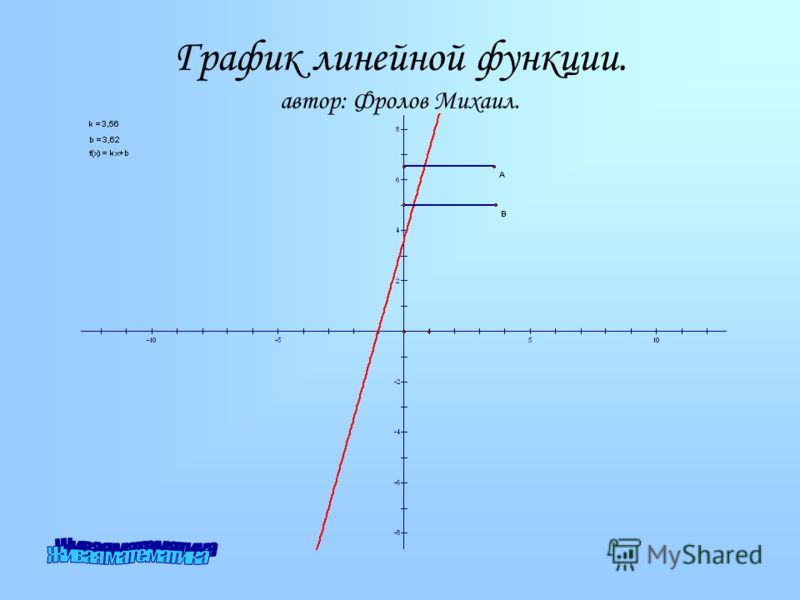 График линейной функции. автор: Фролов Михаил.