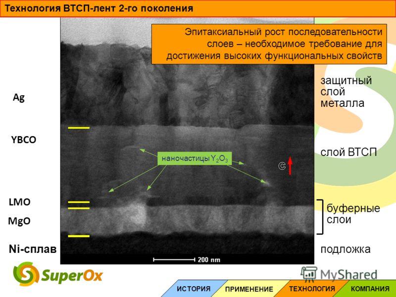 Ni-сплав LMO MgO YBCO Ag наночастицы Y 2 O 3 Эпитаксиальный рост последовательности слоев – необходимое требование для достижения высоких функциональных свойств подложка буферные слои слой ВТСП защитный слой металла Технология ВТСП-лент 2-го поколени