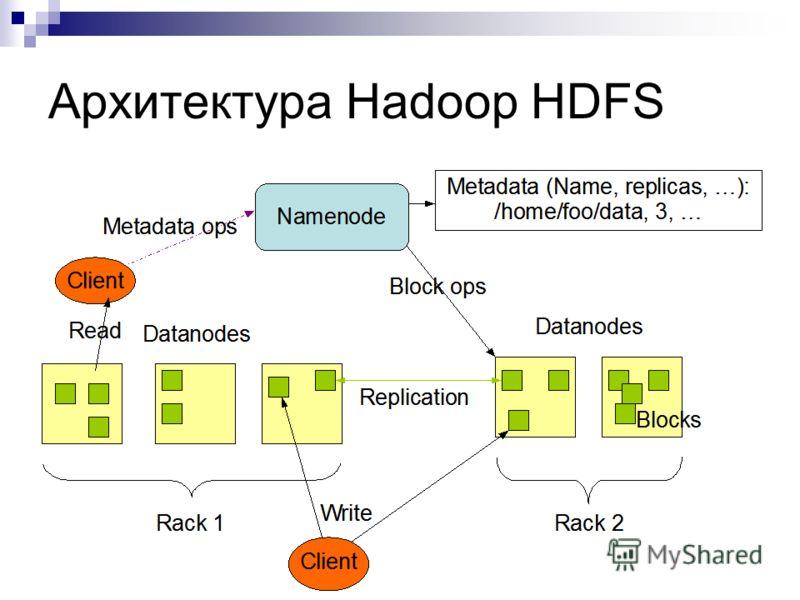 Архитектура Hadoop HDFS