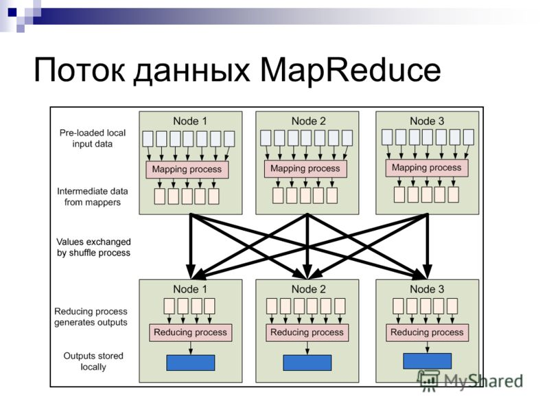 Поток данных MapReduce
