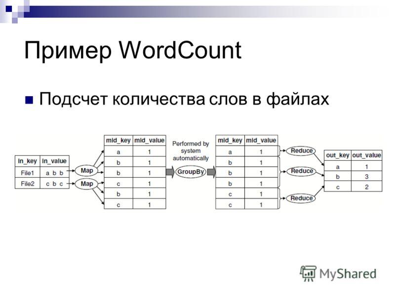 Пример WordCount Подсчет количества слов в файлах