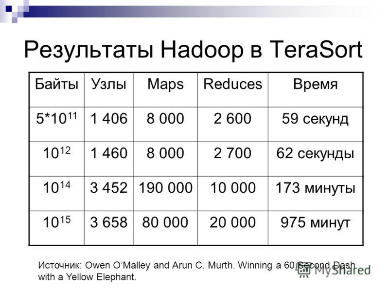 Результаты Hadoop в TeraSort БайтыУзлыMapsReducesВремя 5*10 11 1 4068 0002 60059 секунд 10 12 1 4608 0002 70062 секунды 10 14 3 452190 00010 000173 минуты 10 15 3 65880 00020 000975 минут Источник: Owen OMalley and Arun C. Murth. Winning a 60 Second