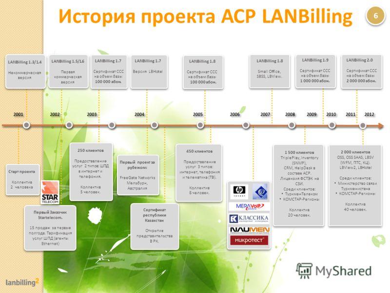 Cтарт проекта Коллектив 2 человека LANBilling 1.3/1.4 Некоммерческая версия LANBilling 1.5/1.6 Первая коммерческая версия Первый Заказчик Startelecom. 15 продаж за первые полгода. Тарификация услуг ШПД (агенты Ethernet) LANBilling 1.7 Сертификат ССС