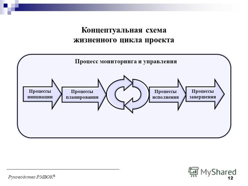 Процессы инициации Процессы планирования Процессы исполнения Процессы завершения Концептуальная схема жизненного цикла проекта Процесс мониторинга и управления Руководство РМВОК ® 12