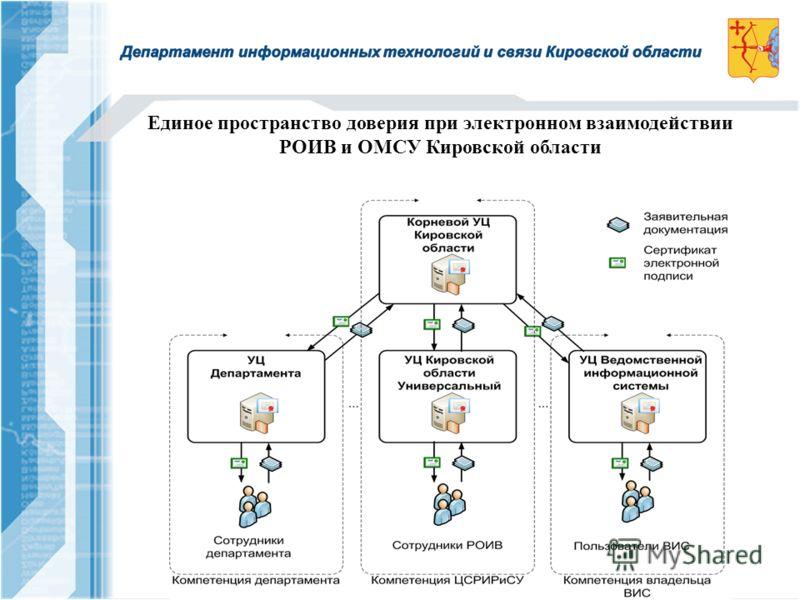 Единое пространство доверия при электронном взаимодействии РОИВ и ОМСУ Кировской области