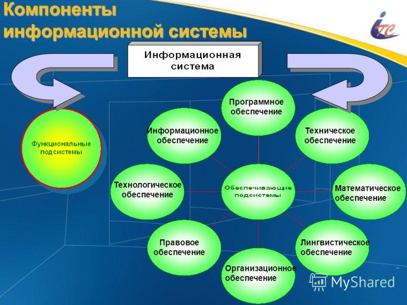 2 Компоненты информационной системы Информационное обеспечение Программное обеспечение Техническое обеспечение Технологическое обеспечение Правовое обеспечение Организационное обеспечение Лингвистическое обеспечение Математическое обеспечение