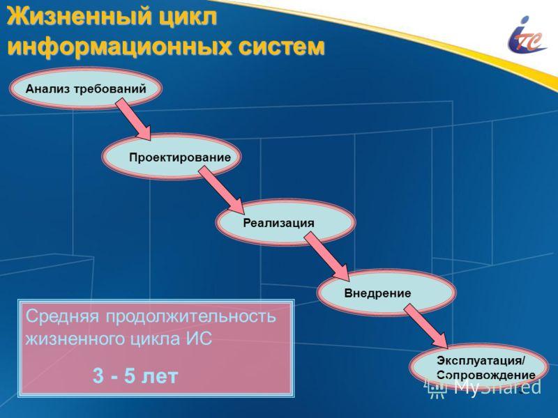 3 Жизненный цикл информационных систем Анализ требований Проектирование Реализация Эксплуатация/ Сопровождение Внедрение Средняя продолжительность жизненного цикла ИС 3 - 5 лет