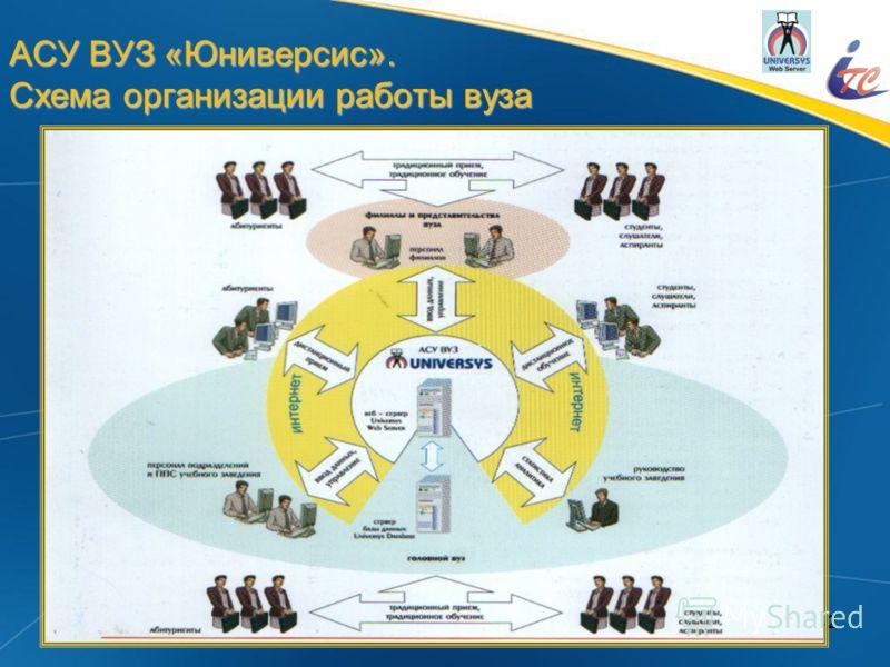 42 АСУ ВУЗ «Юниверсис». Схема организации работы вуза